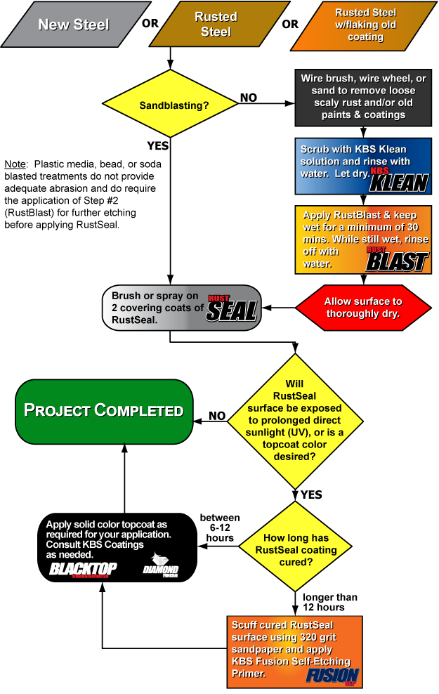 Rustseal Flow Chart Basic Guidelines Stop Rust