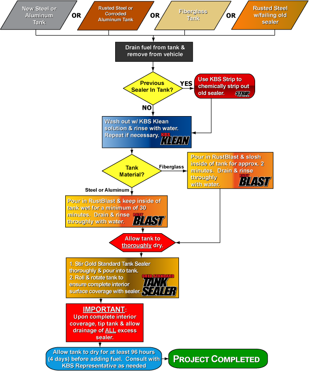 KBS Coatings - Stop Rust - Steel - Flow Chart